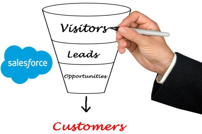 Salesforce Web to Lead Best Practices
